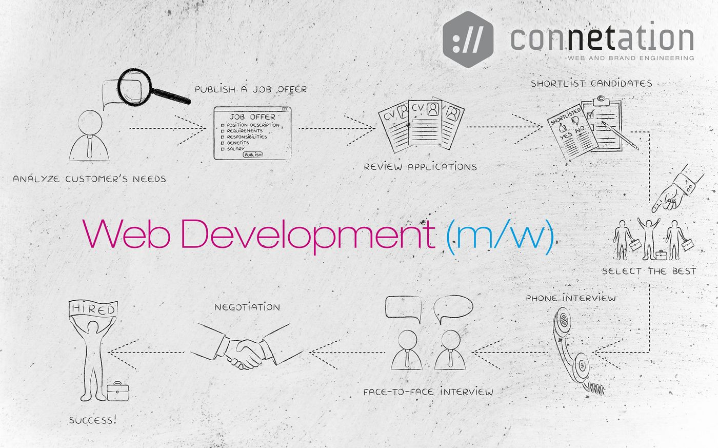 Stellenanzeige Webentwicklung